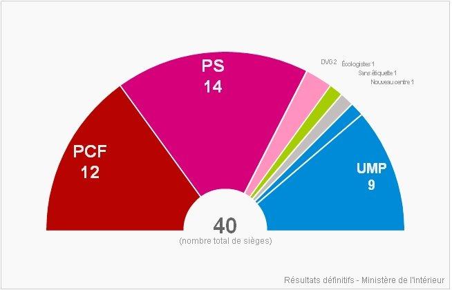 cantonales 2011 en Seine-Saint-Denis, les resultats après le 2eme tour dans Conseil Général resultatscantonales2011