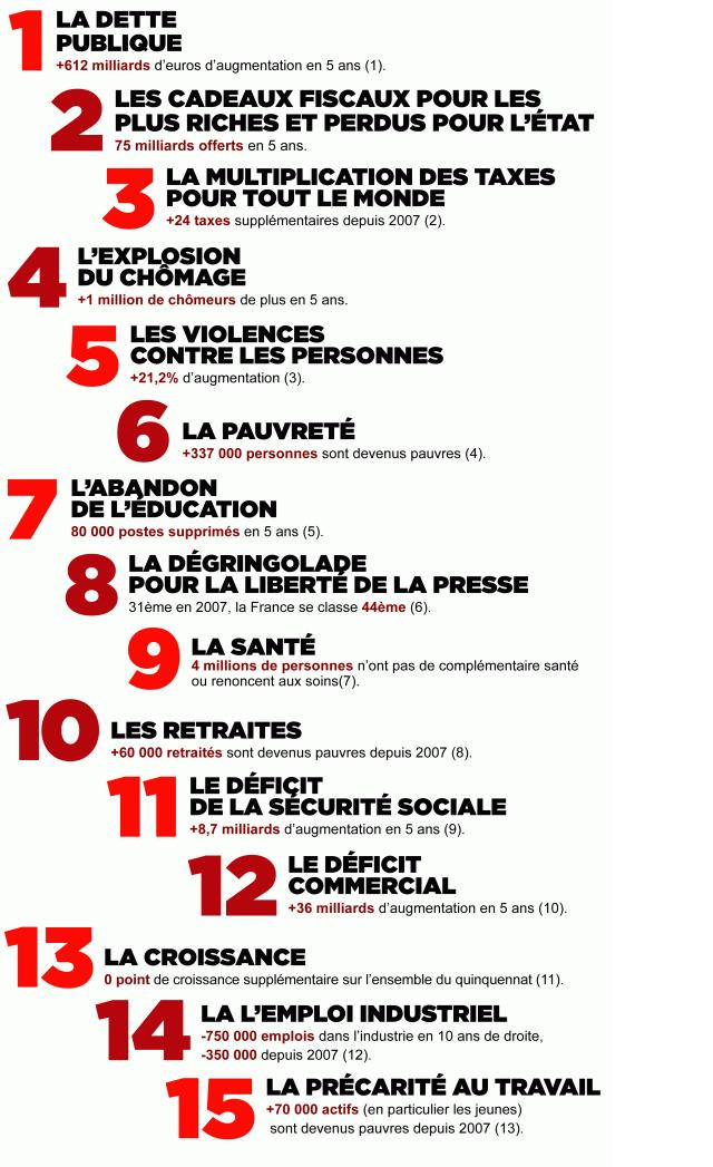 La droite UMP : 15 chiffres de l'echec dans Politique Nationale 15chiffresdelechec