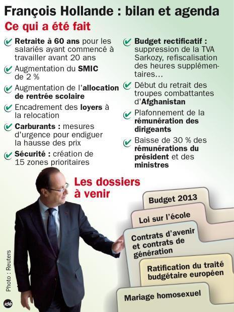 François Hollande : Bilan, Agenda dans Politique Nationale 421583_425171337518200_453011108_n