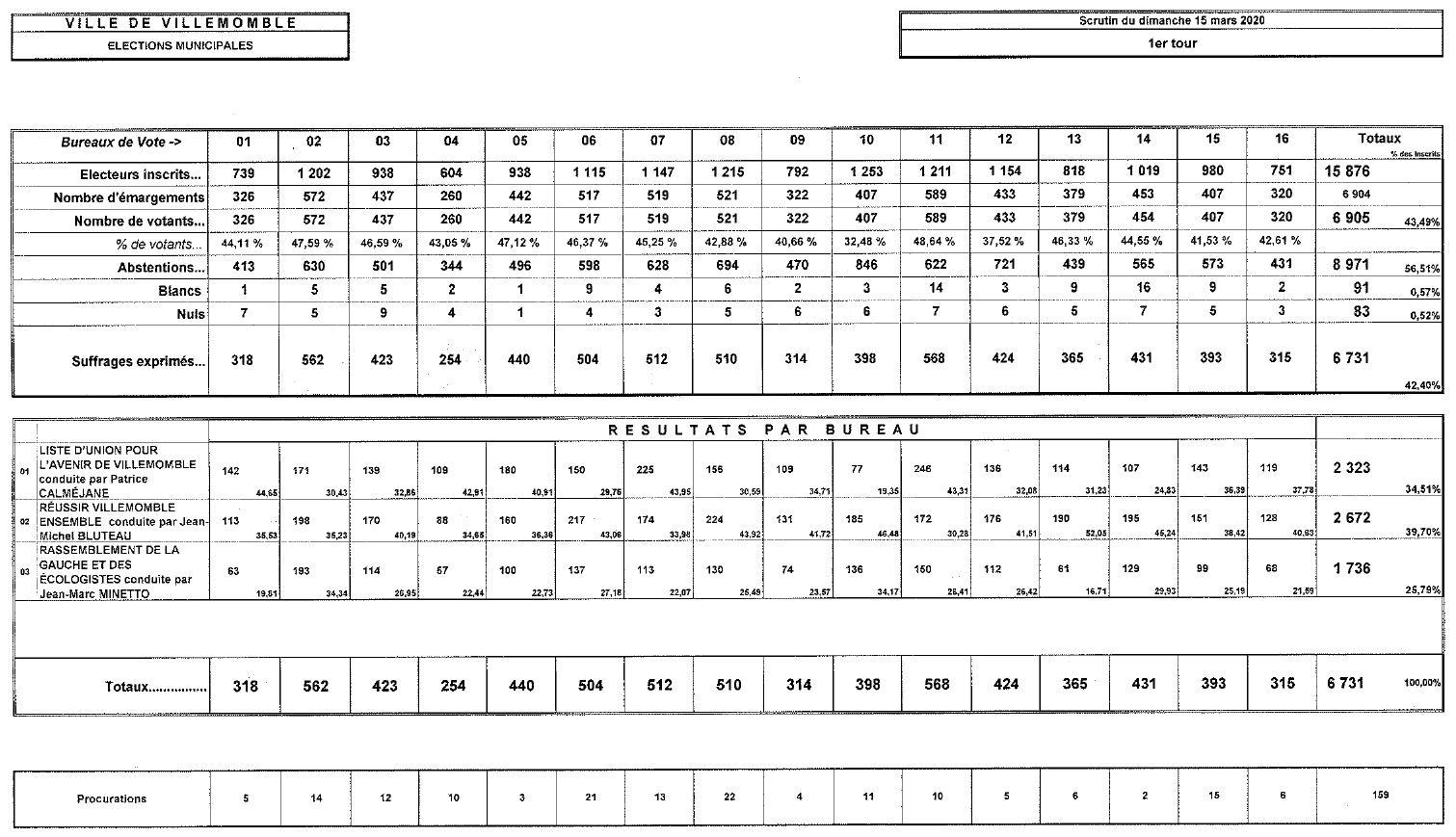 resultats 1er tour 15 03 2020